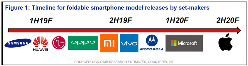 گوشی تاشو سامسونگ از دو دوربین ۱۲ مگاپیکسلی بهره میبرد