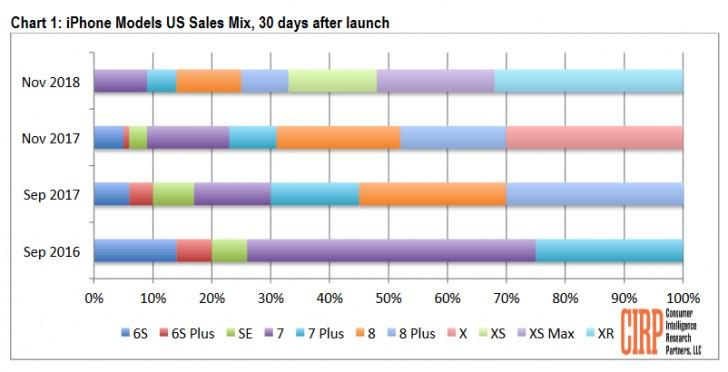 آیفون XR در ماه اول ۳۲ درصد از فروش آیفونها را به خود اختصاص داد